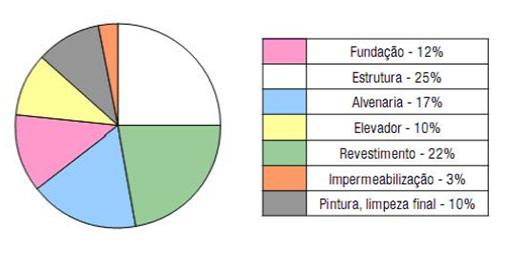 Gráfico de pizza mostrando quais as etapas de maior custo em uma construção. Estrutura é a parte mais cara (25%), enquanto impermeabilização é a mais barata (3%).