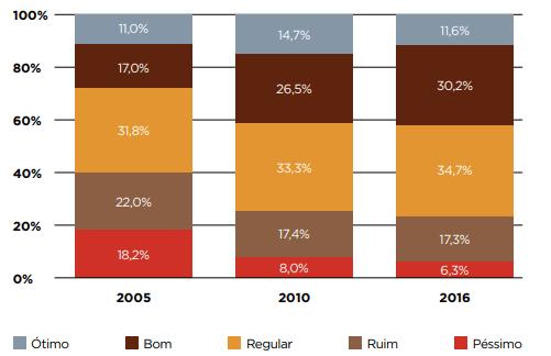 Estado de conservação das estradas brasileiras em forma de barras sobrepostas. De 2005 para 2016, trechos em bom estado aumentaram de 17% para 30%, enquanto aqueles  em estado Péssimo diminuíram de 18% para 6%.