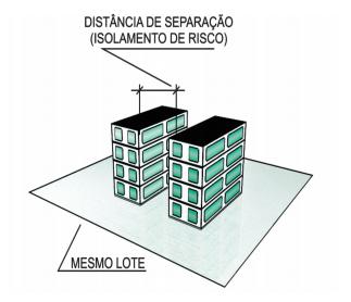 Separação de edificações para isolamento de riscos.