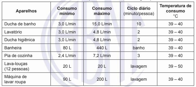 Consumo dos pontos de utilização de água quente.