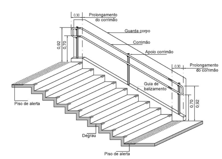 Corrimãos em escadas.