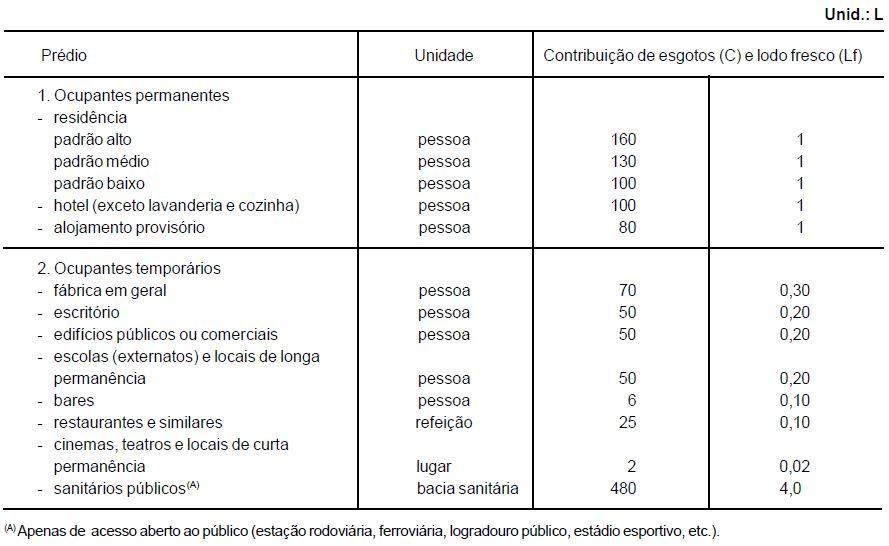 Tabela de contribuição diária de esgoto (C) e de lodo fresco (Lf) por tipo de prédio e de ocupante.