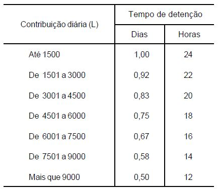 Tabela de período de detenção dos despejos (T), por faixa de contribuição diária.