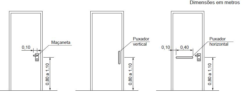 Posição de acessórios em portas acessíveis.